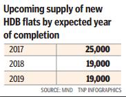 Upcoming supply of new BTO flats
