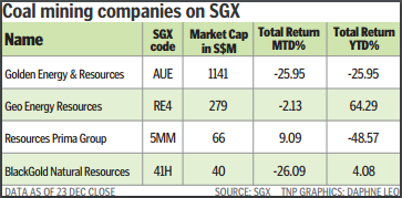 Coal mining companies on SGX