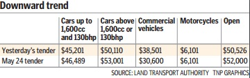 COE for good vehicles up again