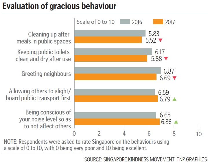Evaluation of gracious behaviour
