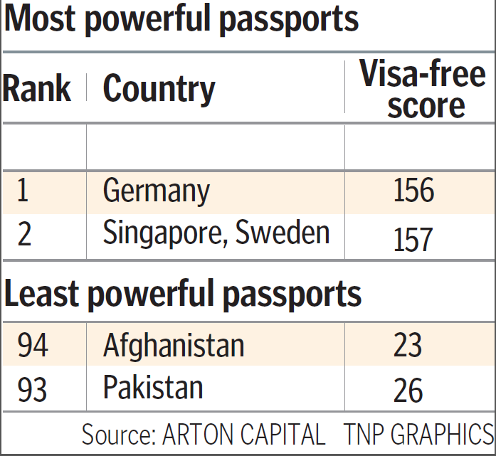 The Singapore passport is the second most-powerful in the world, according to the 2017 Passport Index.