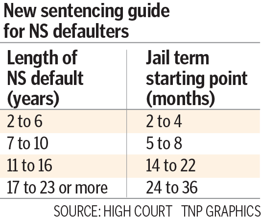 Fresh sentencing guide for NS dodgers