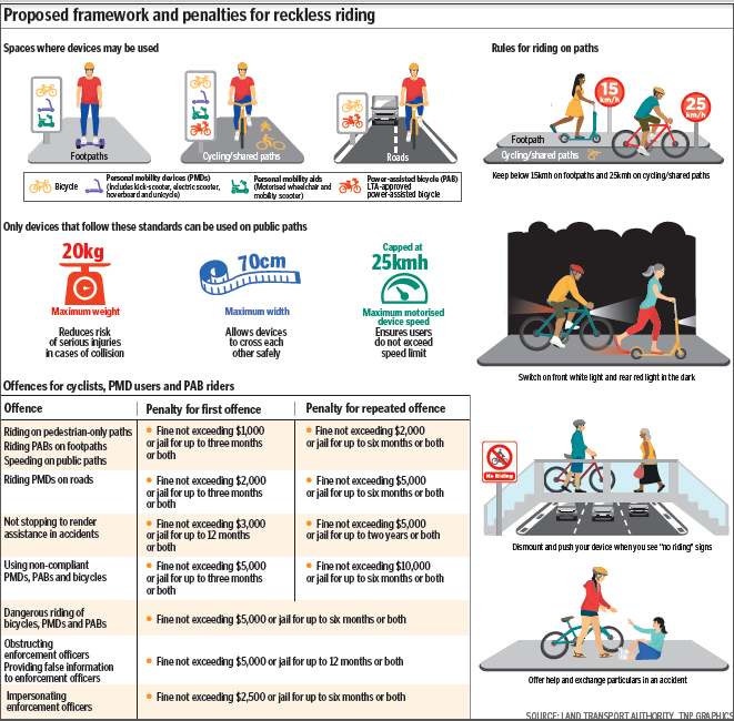 Proposed framework and penalties for reckless riding
