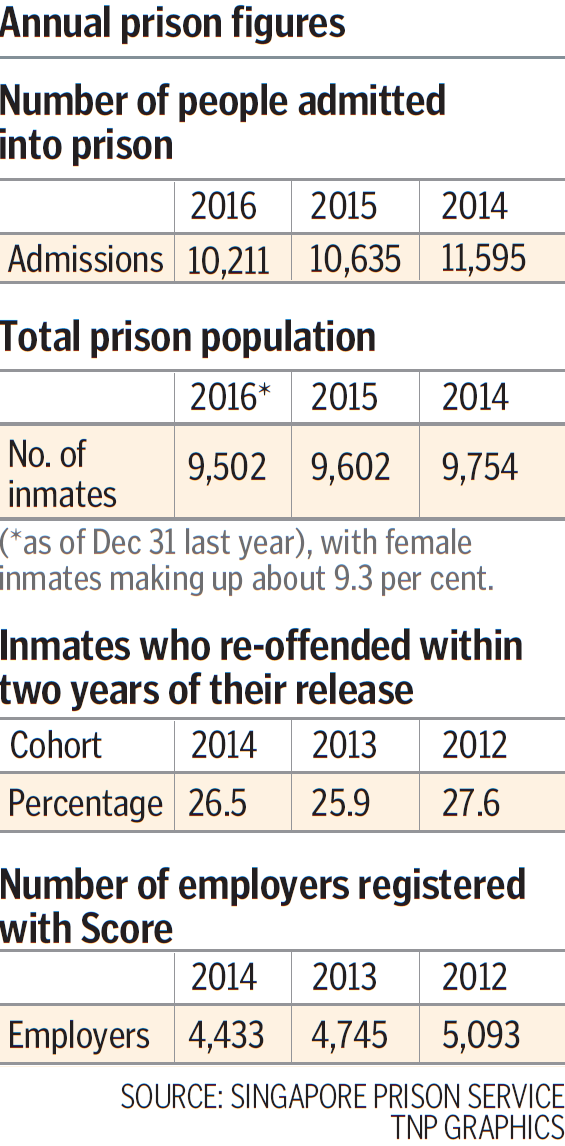 Second chance for those still in prison