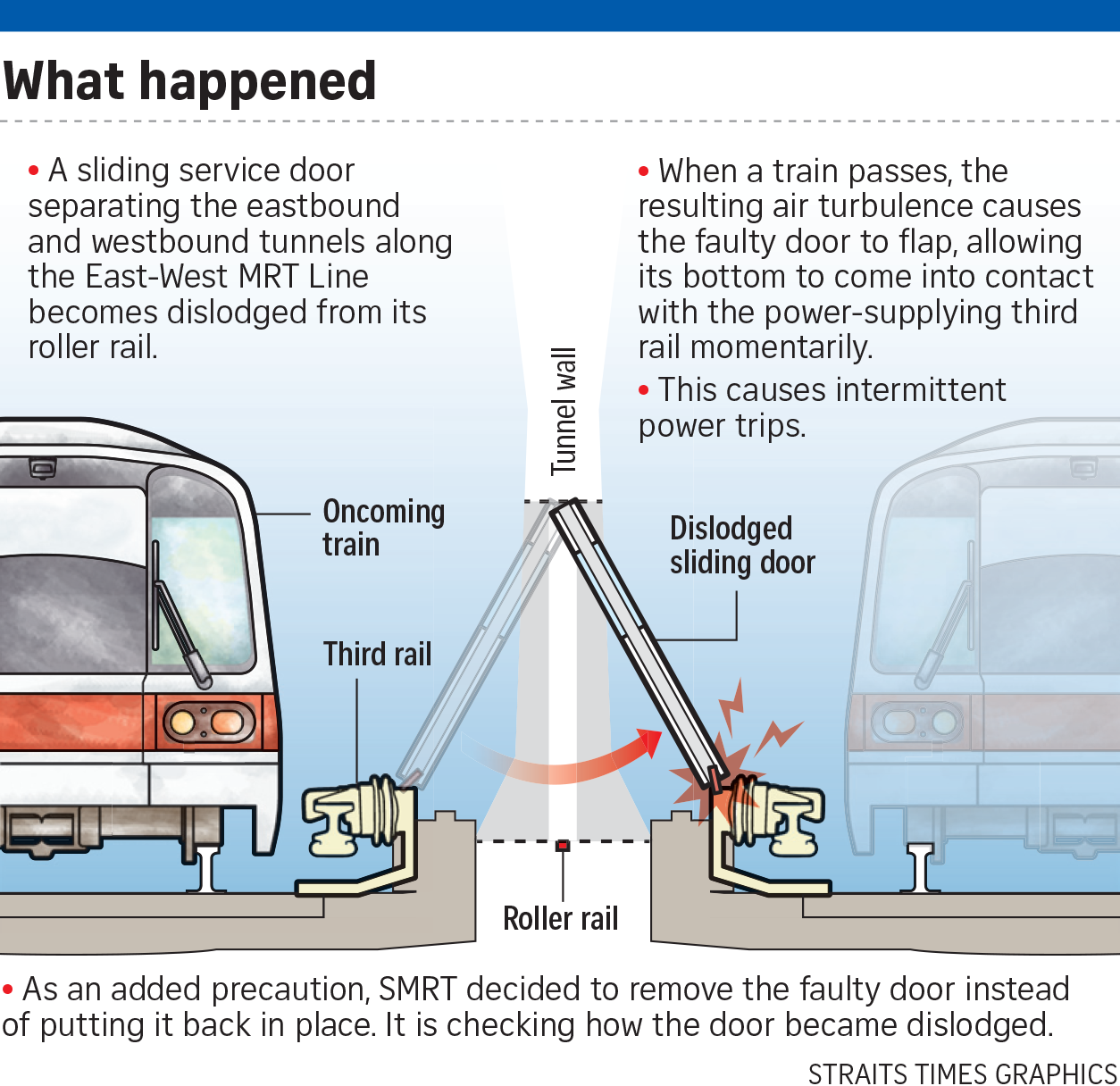 SMRT ordered to check all service maintenance doors after disruptions
