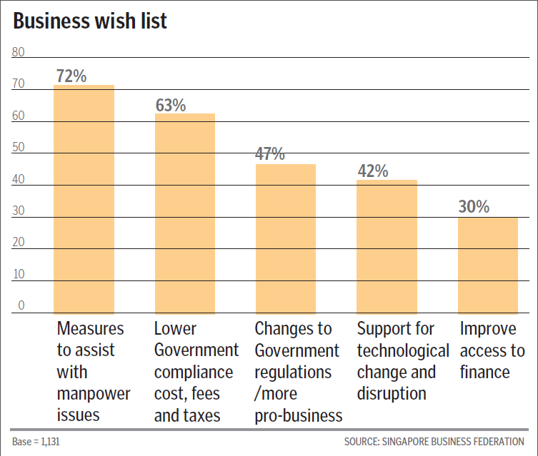 Businesses not satisfied with policies