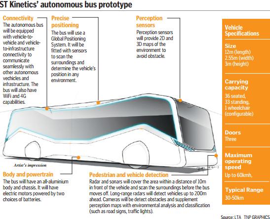 Expect autonomous public bus in late 2020