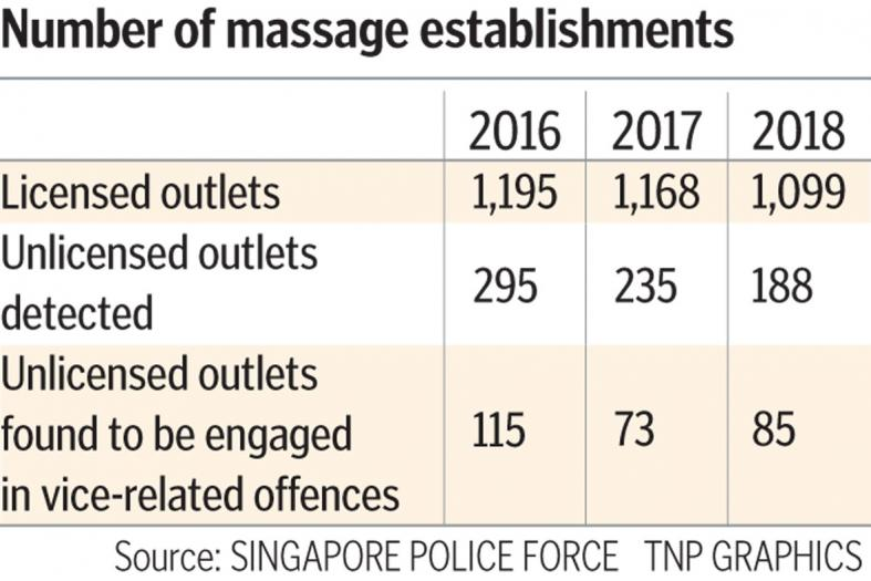 Fewer illegal massage parlours detected last year
