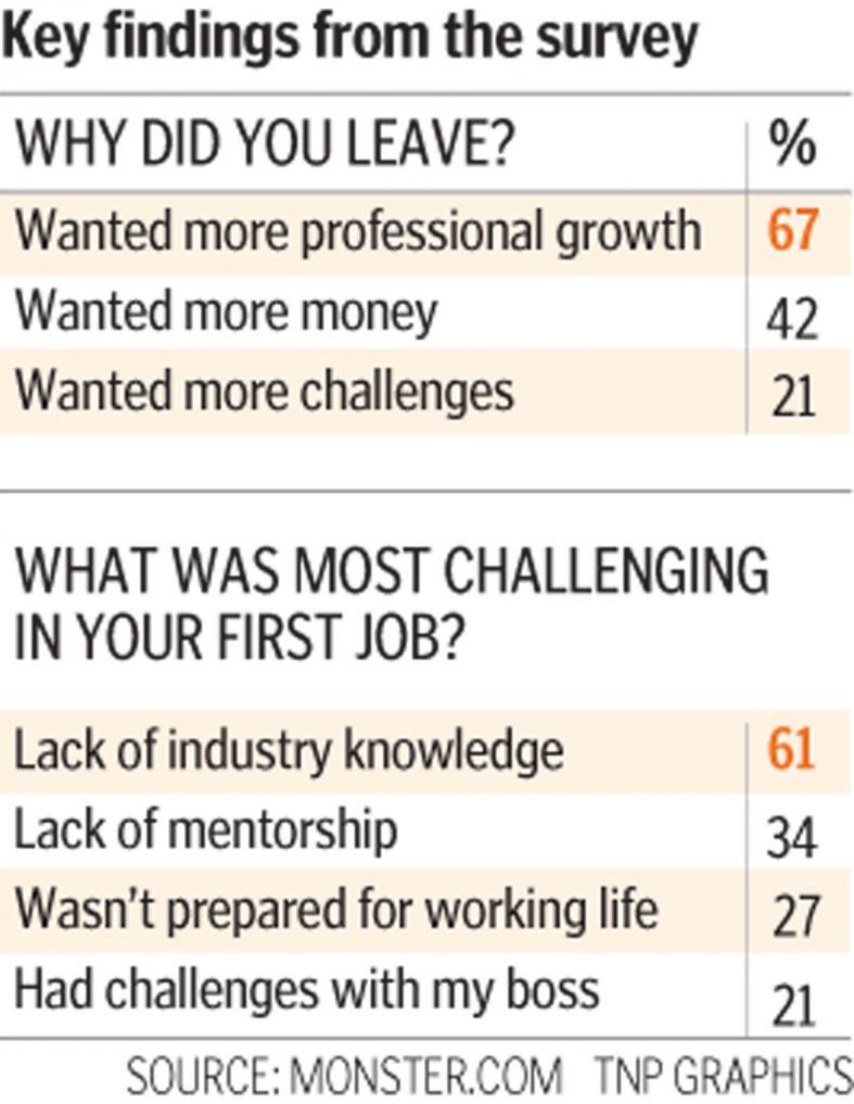 reasons to quit job
