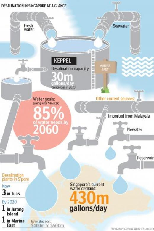 Keppel Infrastructure will build the first desalination plant that can treat sea and fresh water.
