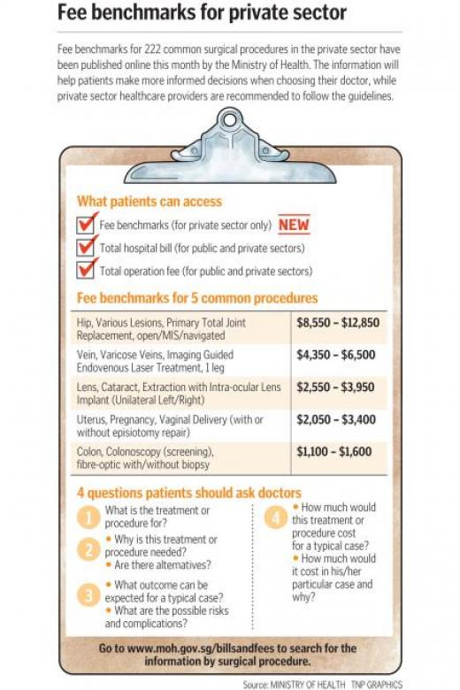 MOH publishes fee benchmarks for common surgical procedures