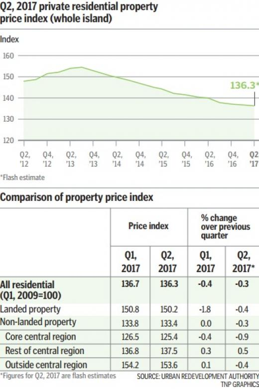 Private home prices fall 0.3% in Q2