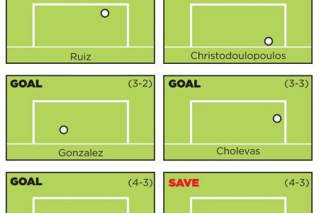 Costa Rica beat Greece 5-3 on penalties to make last eight