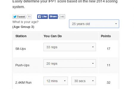 Trying to figure out your score under the new IPPT? One guy has a solution