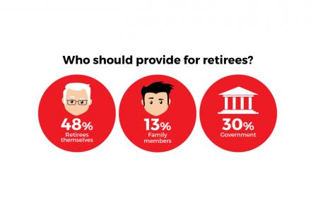 How Singaporeans feel about retirement