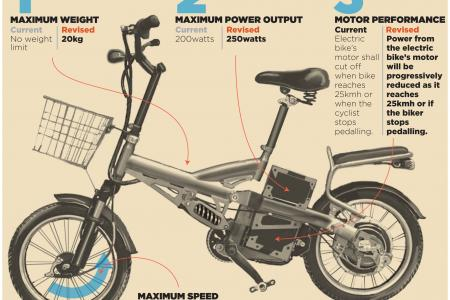 Tighter rules for e-bikes