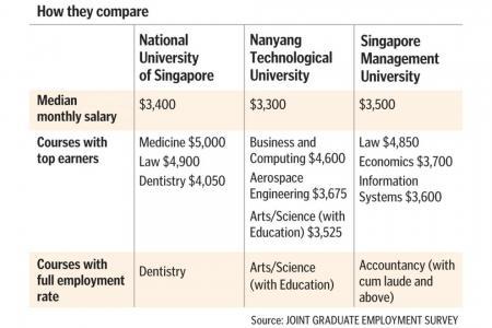 Marginal increase in median salary for graduates