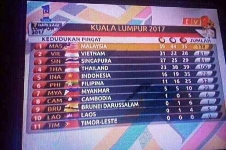 Broadcaster RTM apologises for SEA Games flag gaffes