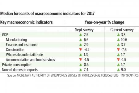 Singapore economy could end year on a high note