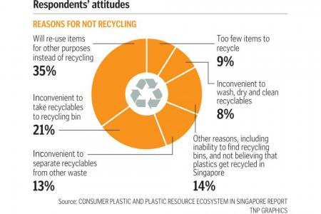 Lack of knowledge key reason why plastic recycling lags in Singapore