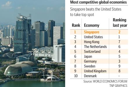 Singapore is world's most competitive economy: WEF