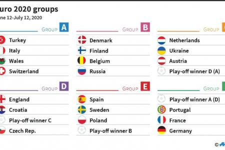 France, Portugal, Germany  drawn together in Euro 2020