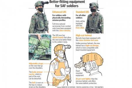 Improved helmet and vest-belt system for SAF