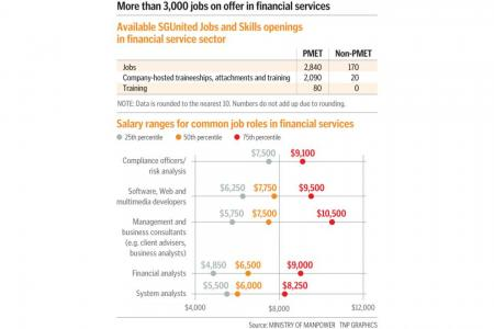 Over 3,000 jobs on offer in financial services, with 9 in 10 for PMETs