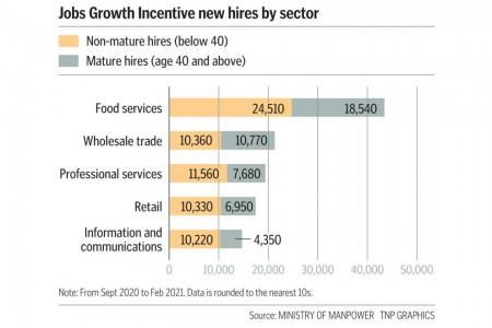 270,000 locals hired under Jobs Growth Incentive: MOM