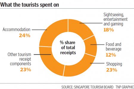 Singapore enjoys tourism boom