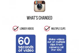 Instagram announces that it has hit 400 million members on its service.