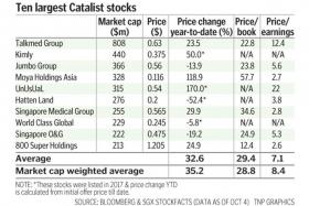 Top Catalist stocks outperform STI's top 10