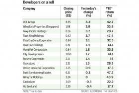 Banks, Jardine help drive STI up 2.2%