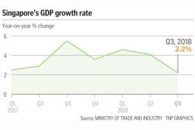 Q3 GDP growth disappoints at 2.2%