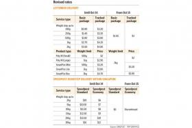 New price structure for SingPost package, parcel deliveries