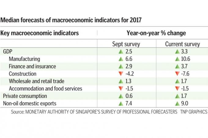 Singapore economy could end year on a high note, Latest
