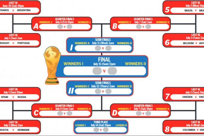 England In Easier Half Of World Cup Knockout Draw Latest Football